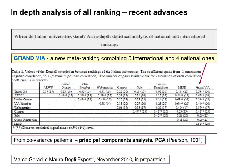 In depth analysis of all ranking – recent advances
