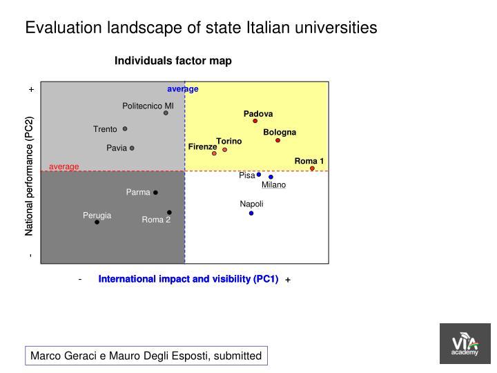 Evaluation landscape of state Italian universities