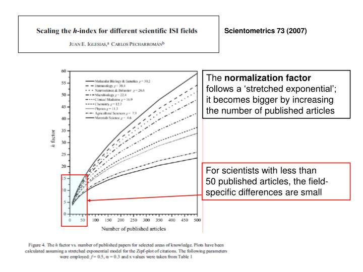 Scientometrics 73 (2007)
