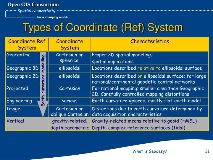 Types of Coordinate (Ref) System