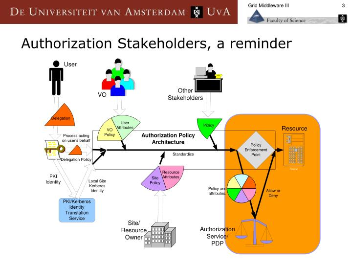 Authorization stakeholders a reminder