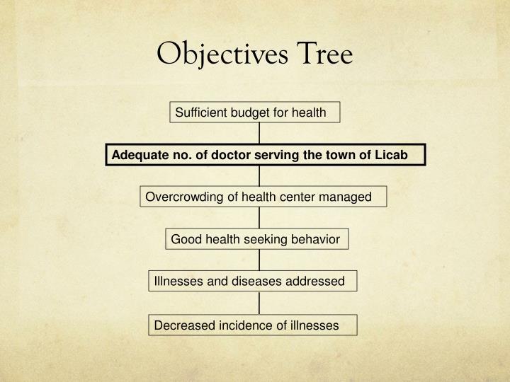 Objectives Tree