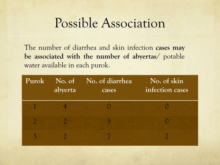 Possible Association