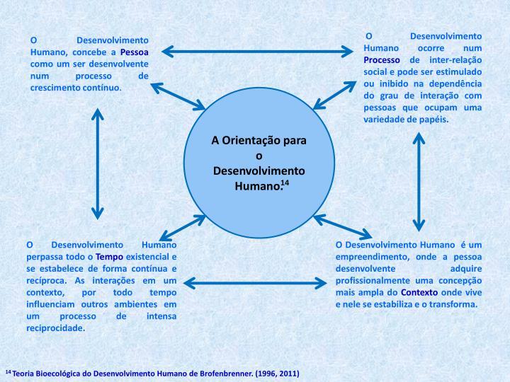 O Desenvolvimento Humano ocorre num