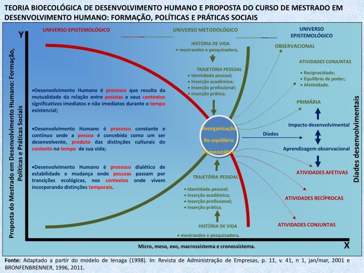 TEORIA BIOECOLÓGICA DE DESENVOLVIMENTO HUMANO E PROPOSTA DO CURSO DE MESTRADO EM DESENVOLVIMENTO HUMANO: FORMAÇÃO, POLÍTICAS E PRÁTICAS SOCIAIS