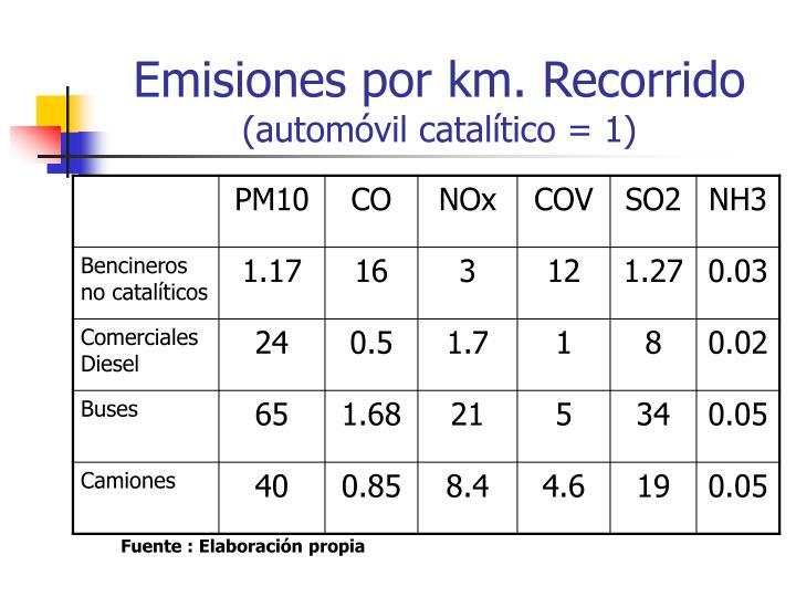 Emisiones por km. Recorrido