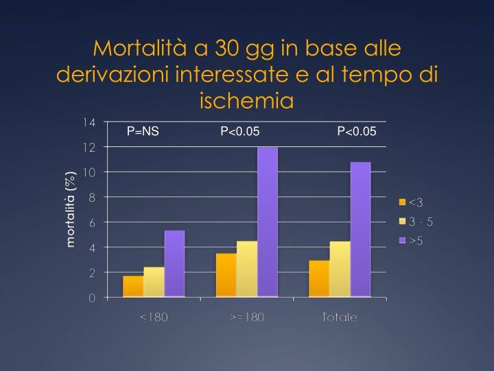 Mortalità a 30 gg in base alle derivazioni interessate e al tempo di ischemia