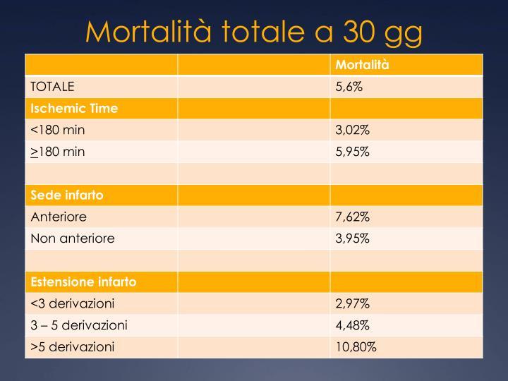Mortalità totale a 30 gg