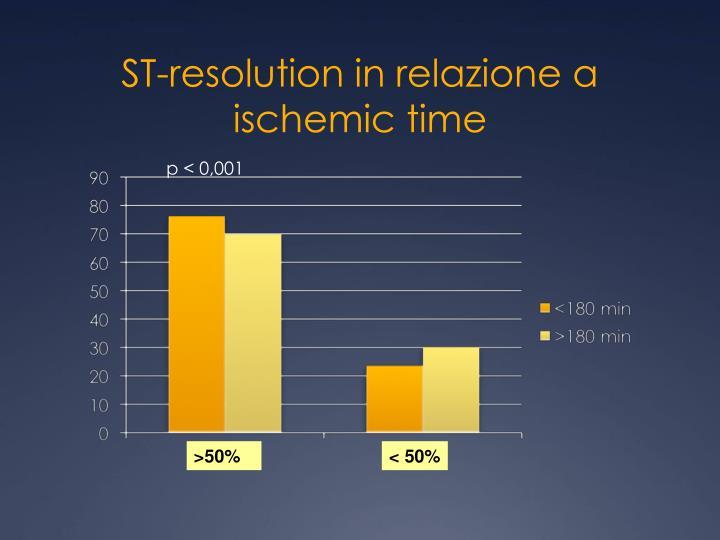 ST-resolution in relazione a ischemic time