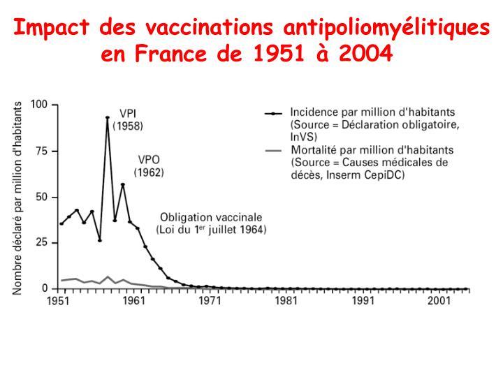 Impact des vaccinations antipoliomyélitiques
