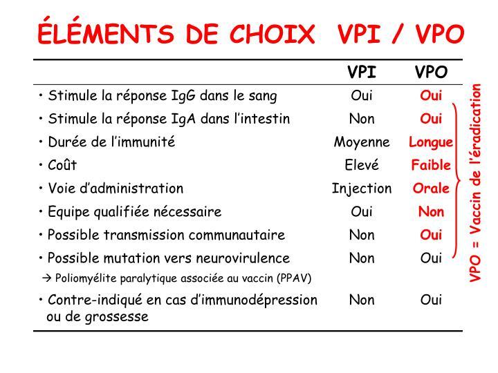 ÉLÉMENTS DE CHOIX  VPI / VPO