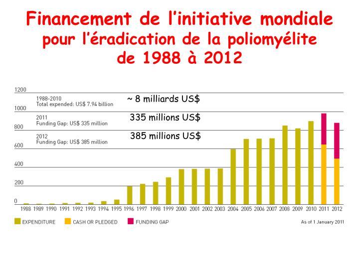 Financement de l'initiative mondiale