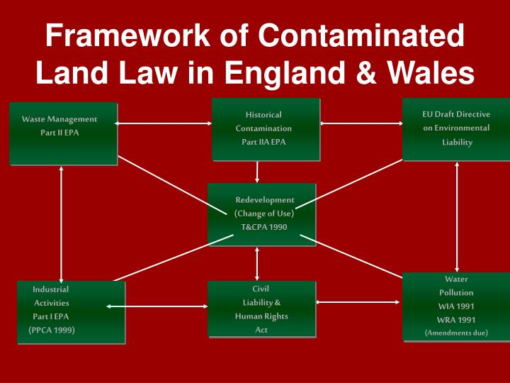 Framework of Contaminated Land Law in England & Wales