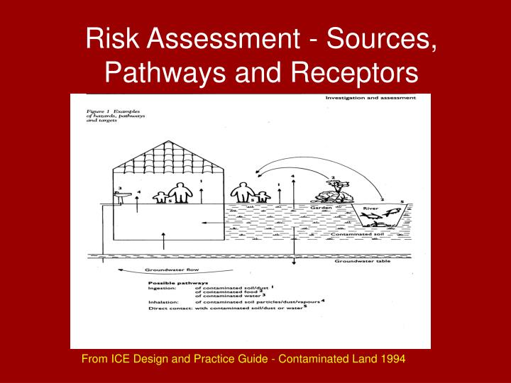 Risk Assessment - Sources, Pathways and Receptors