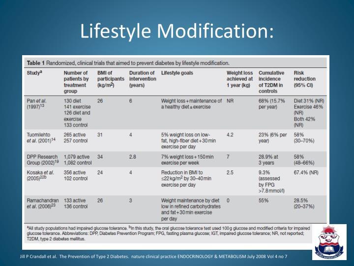 Lifestyle Modification: