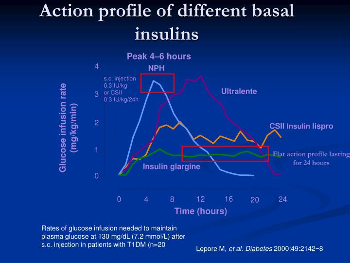Action profile of different basal