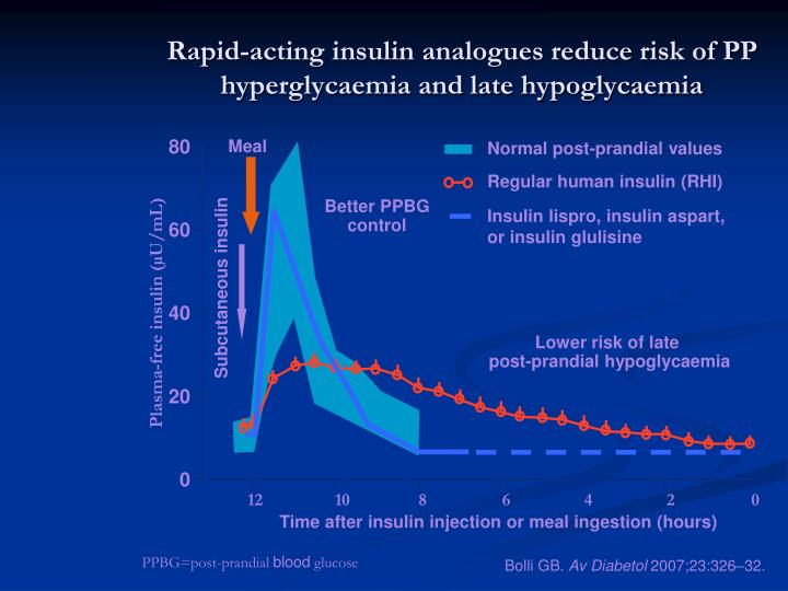 Rapid-acting insulin analogues reduce risk of PP hyperglycaemia and late hypoglycaemia