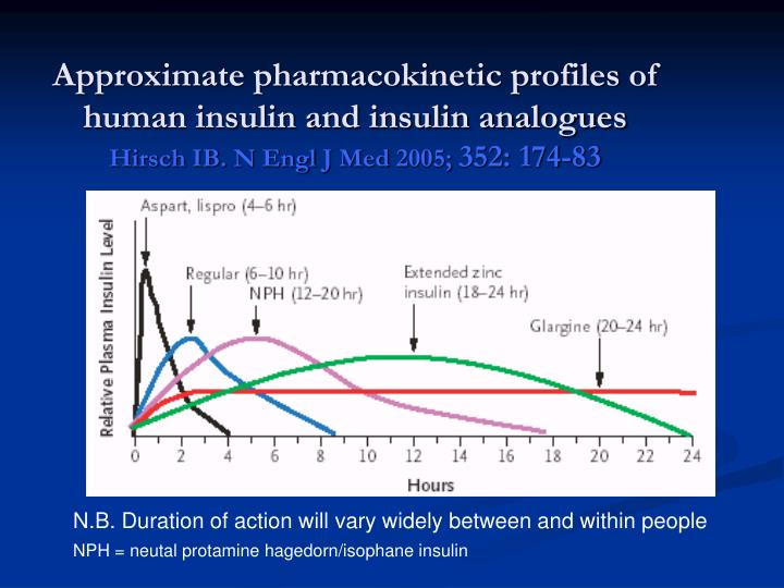 Approximate pharmacokinetic profiles of human insulin and insulin analogues