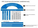 ofs governance environment established early
