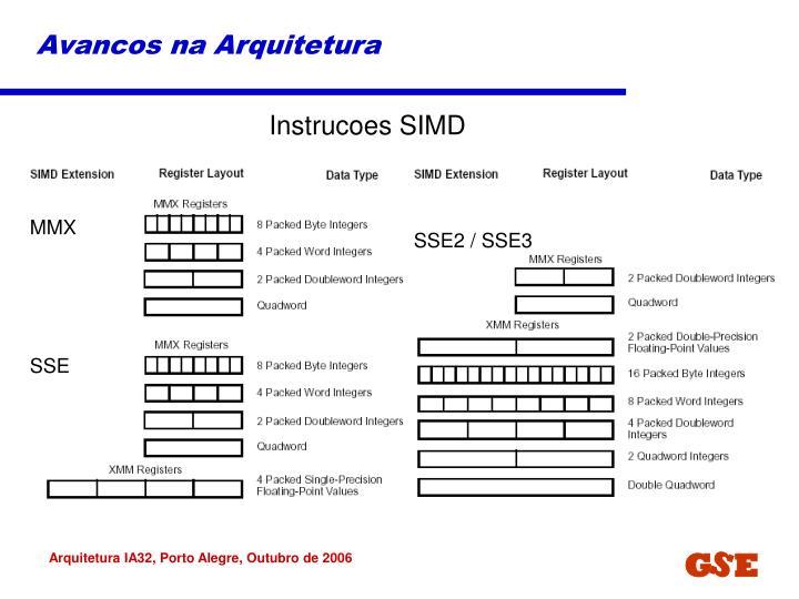 Avancos na Arquitetura