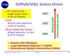 griphyn ivdgl science drivers