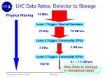lhc data rates detector to storage
