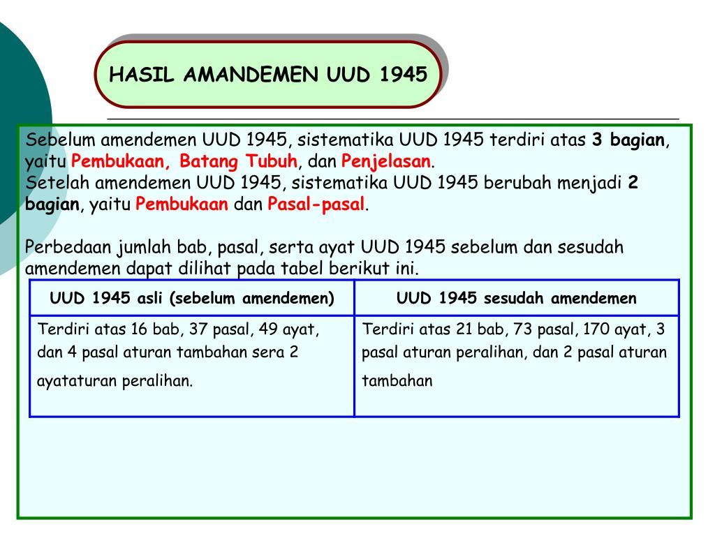 Tabel Perbedaan Uud 1945 Sebelum Dan Sesudah Amandemen ...