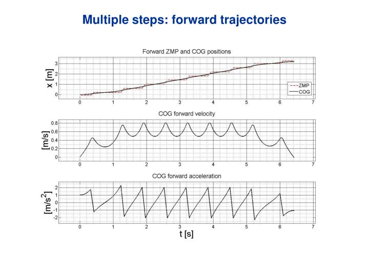 Multiple steps: forward trajectories