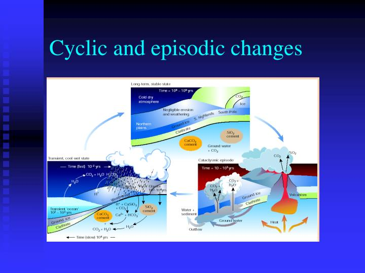 Cyclic and episodic changes