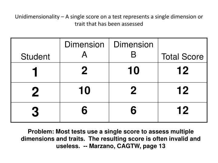 Unidimensionality – A single score on a test represents a single dimension or trait that has been assessed