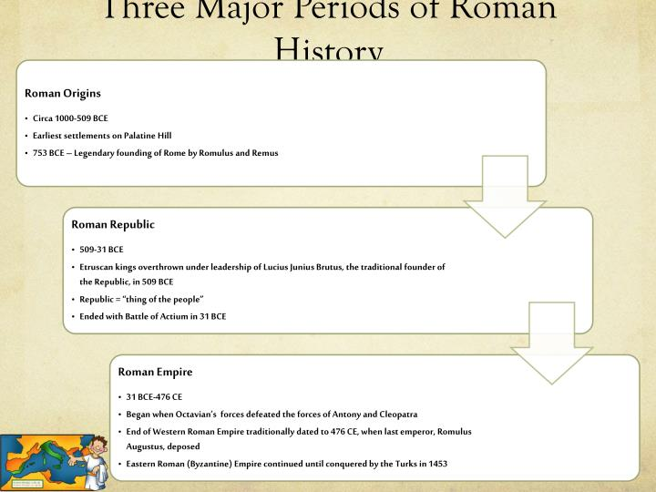 Three major periods of roman history