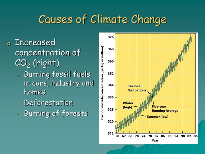 human activity especially the burning of fossil fuels is a major contributor to climate change Of my position on the following statement: human activity, especially the burning of fossil fuels it also answers inquiries of is it a major contributor to climate change do i agree or disagree from my research and readings, i've concluded that, the foremost effect that burning.
