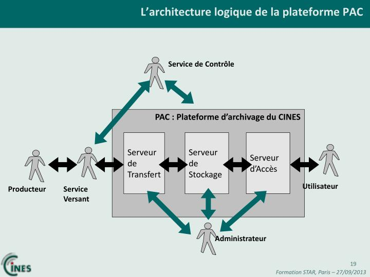 L'architecture logique de la plateforme PAC