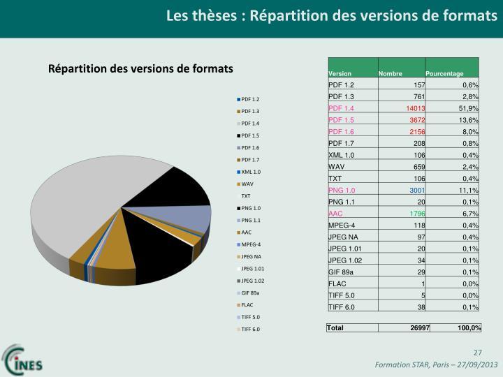 Les thèses : Répartition des versions de formats