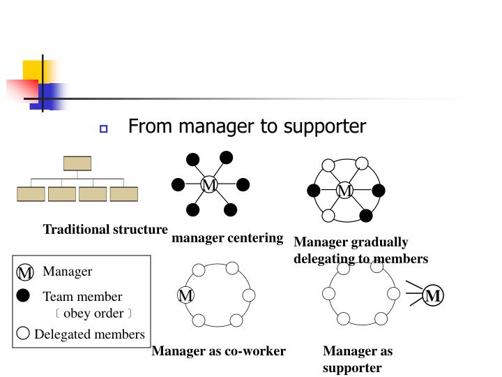 From manager to supporter