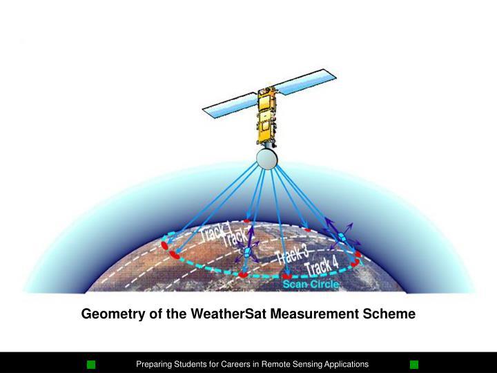 Geometry of the WeatherSat Measurement Scheme