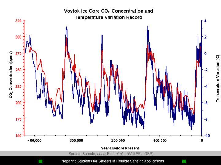 Vostok Ice Core CO