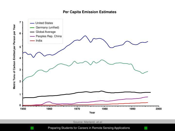 Per Capita Emission Estimates