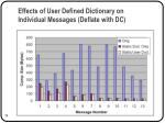 effects of user defined dictionary on individual messages deflate with dc