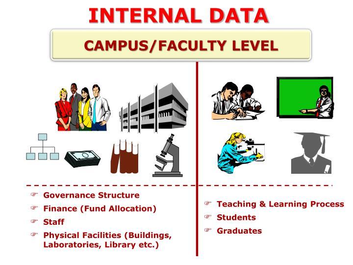 INTERNAL DATA