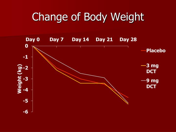 Change of Body Weight