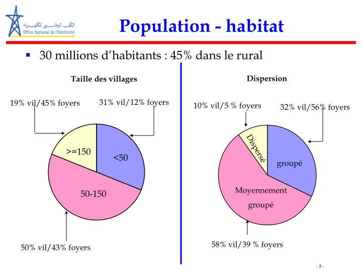 Population - habitat