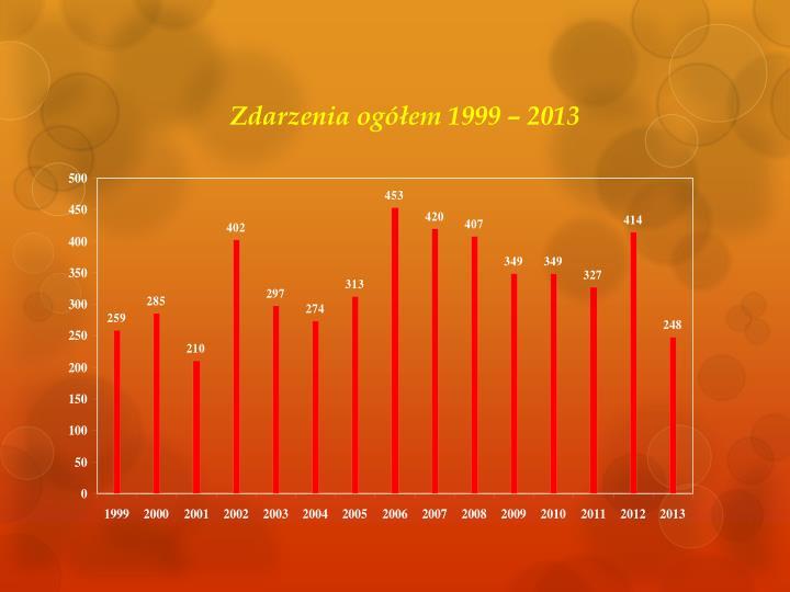 Zdarzenia ogółem 1999 – 2013