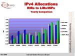 ipv4 allocations rirs to lirs isps yearly comparison