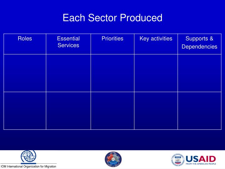 Each Sector Produced
