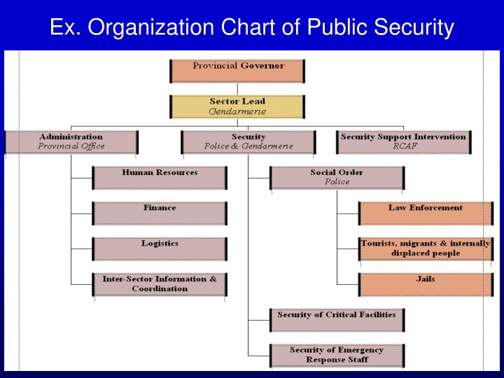 Ex. Organization Chart of Public Security