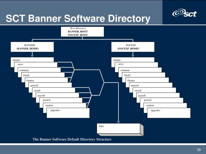 SCT Banner Software Directory