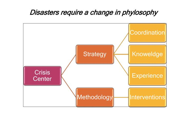 Disasters require a change in phylosophy