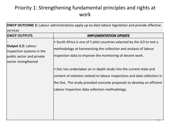Priority 1: Strengthening fundamental principles and rights at work