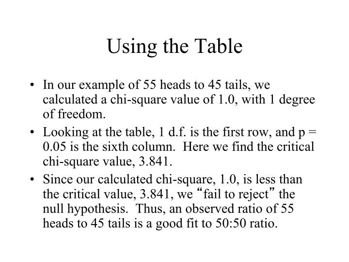 Using the Table
